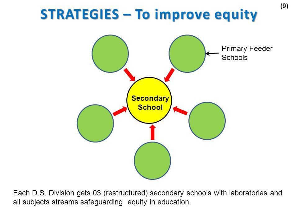 (9) Secondary School Primary Feeder Schools Each D.S.
