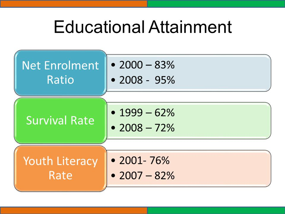 Educational Attainment 2000 – 83% 2008 - 95% Net Enrolment Ratio 1999 – 62% 2008 – 72% Survival Rate 2001- 76% 2007 – 82% Youth Literacy Rate
