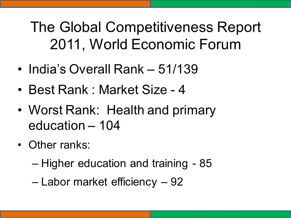 The Global Competitiveness Report 2011, World Economic Forum Indias Overall Rank – 51/139 Best Rank : Market Size - 4 Worst Rank: Health and primary education – 104 Other ranks: –Higher education and training - 85 –Labor market efficiency – 92