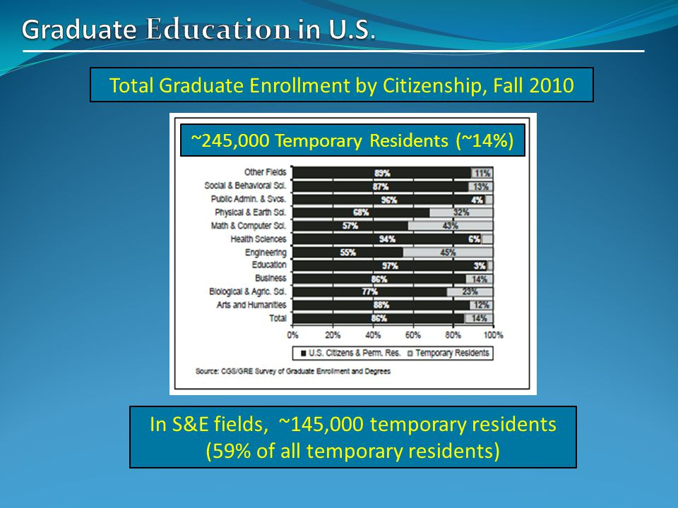~245,000 Temporary Residents (~14%) Total Graduate Enrollment by Citizenship, Fall 2010 In S&E fields, ~145,000 temporary residents (59% of all temporary residents)