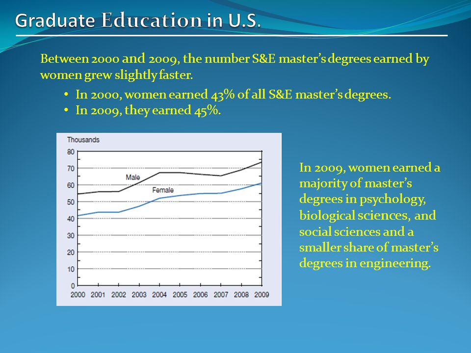 Between 2000 and 2009, the number S&E masters degrees earned by women grew slightly faster.