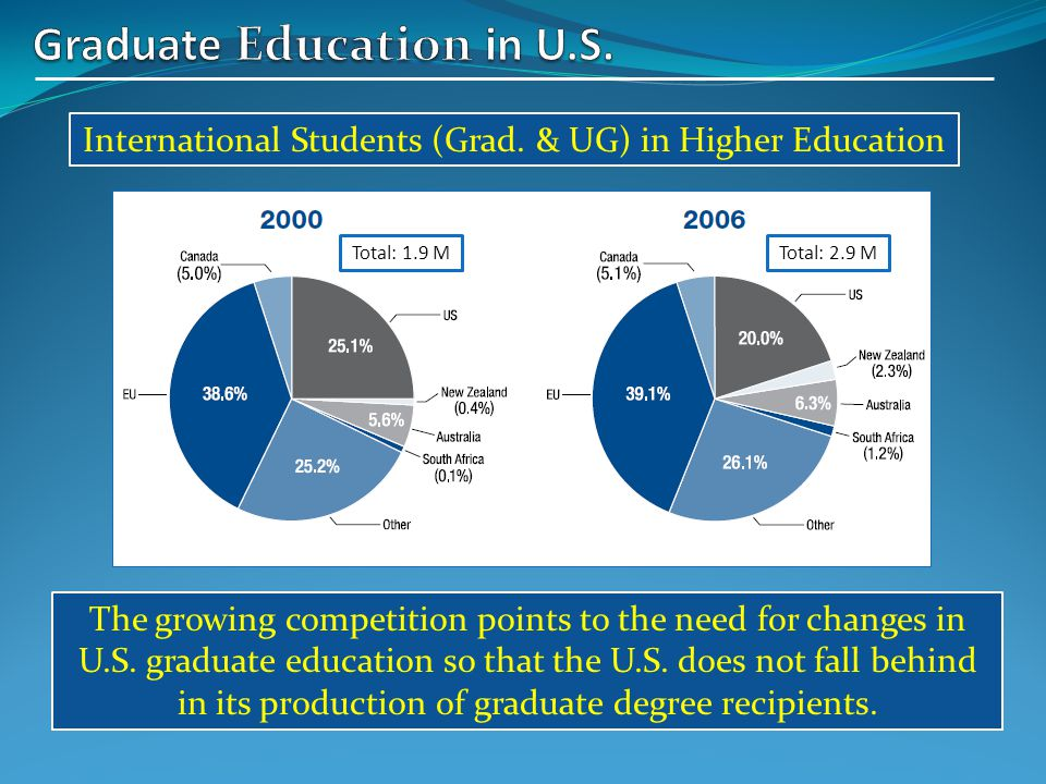 International Students (Grad. & UG) in Higher Education Total: 1.9 MTotal: 2.9 M The growing competition points to the need for changes in U.S. gradua