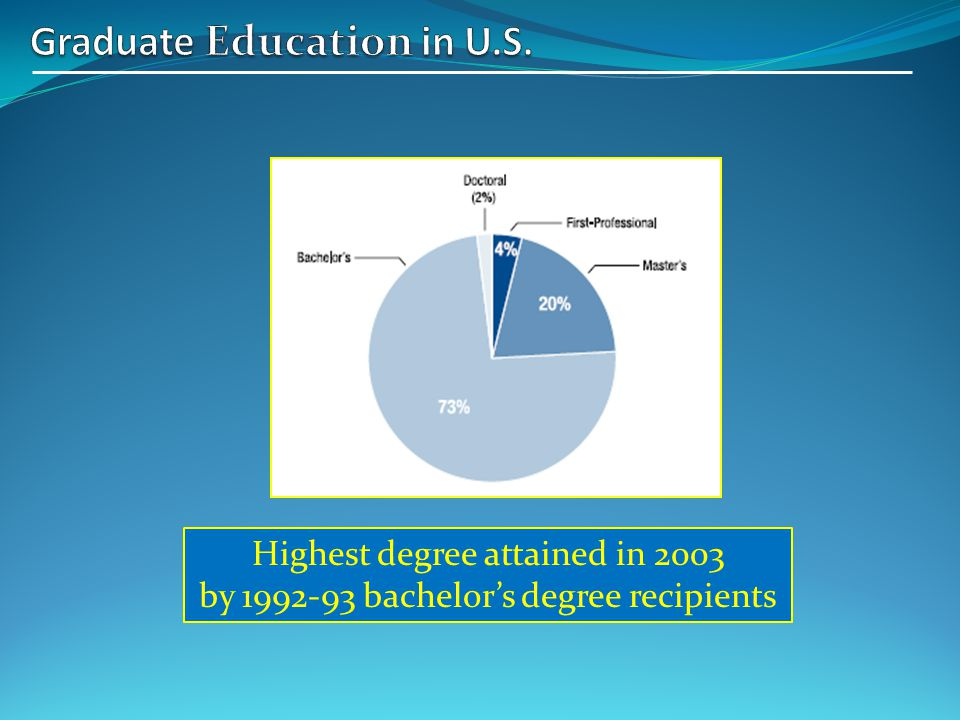 ~75% in masters programs, ~25% in doctoral programs Total Graduate Enrollment by Degree Level, Fall 2010 (~1.75million)