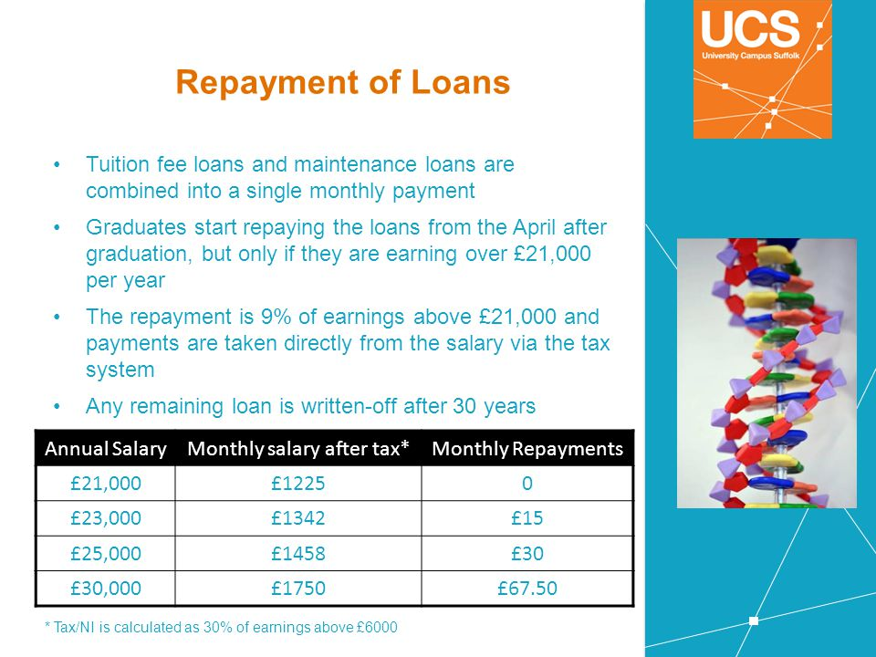 Repayment of Loans Tuition fee loans and maintenance loans are combined into a single monthly payment Graduates start repaying the loans from the Apri