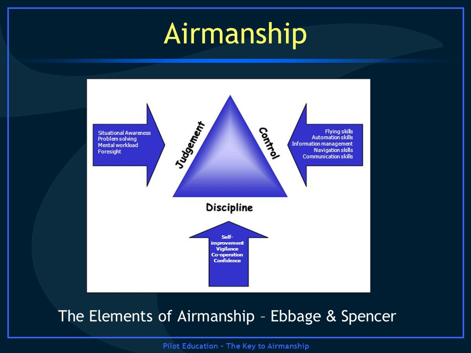 Pilot Education – The Key to Airmanship Airmanship The Elements of Airmanship – Ebbage & Spencer Situational Awareness Problem solving Mental workload