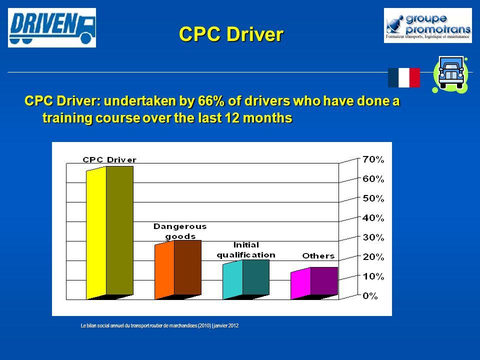 CPC Driver: undertaken by 66% of drivers who have done a training course over the last 12 months Le bilan social annuel du transport routier de marchandises (2010) | janvier 2012 CPC Driver