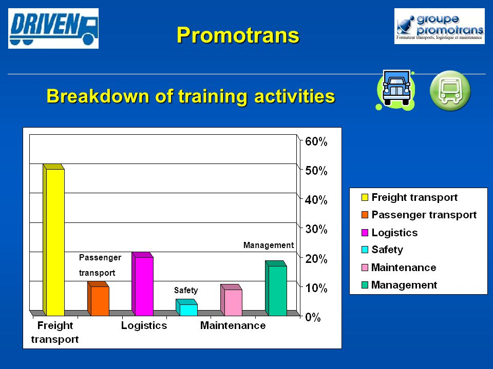 Promotrans Breakdown of training activities Passengertransport Safety Management