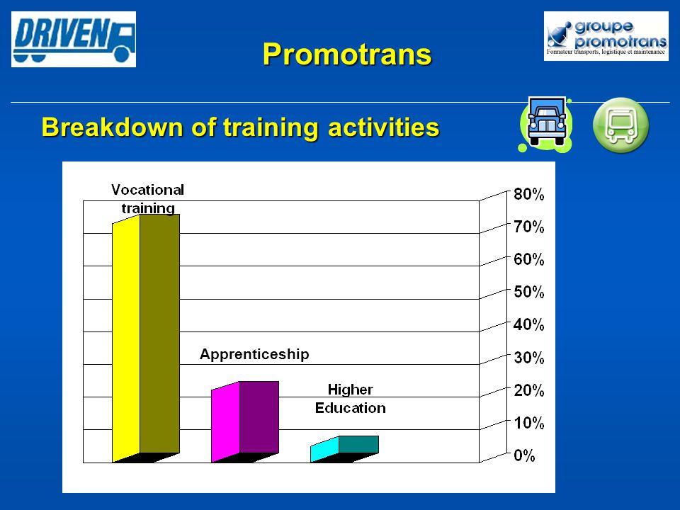 Promotrans Apprenticeship