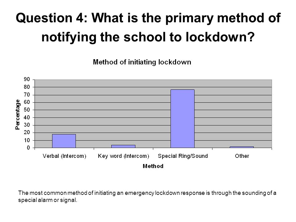 Question 4: What is the primary method of notifying the school to lockdown.