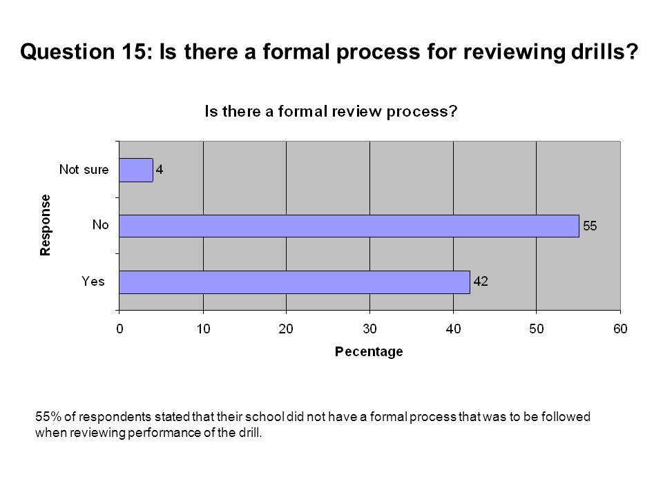 Question 15: Is there a formal process for reviewing drills.