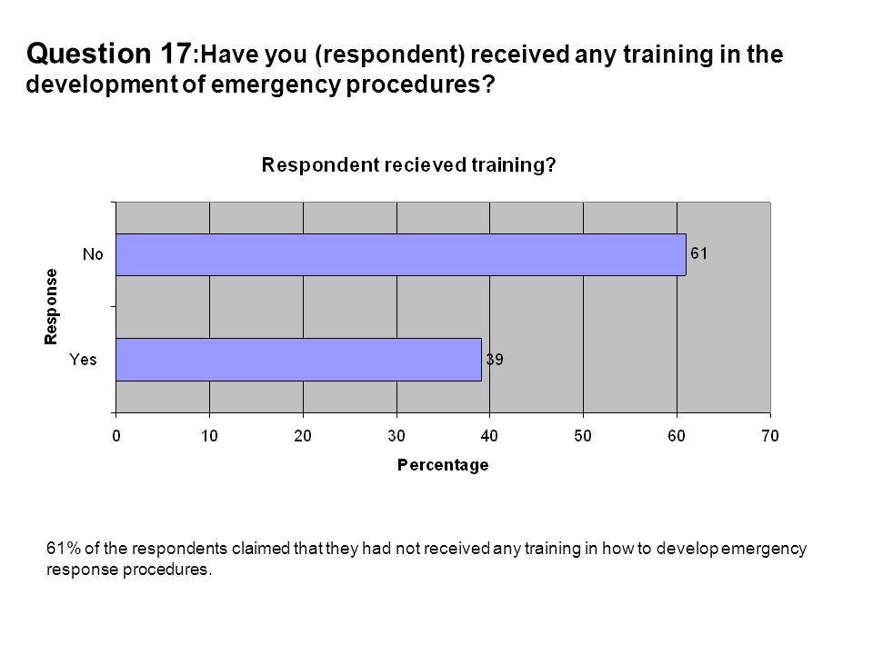 Question 17 :Have you (respondent) received any training in the development of emergency procedures.