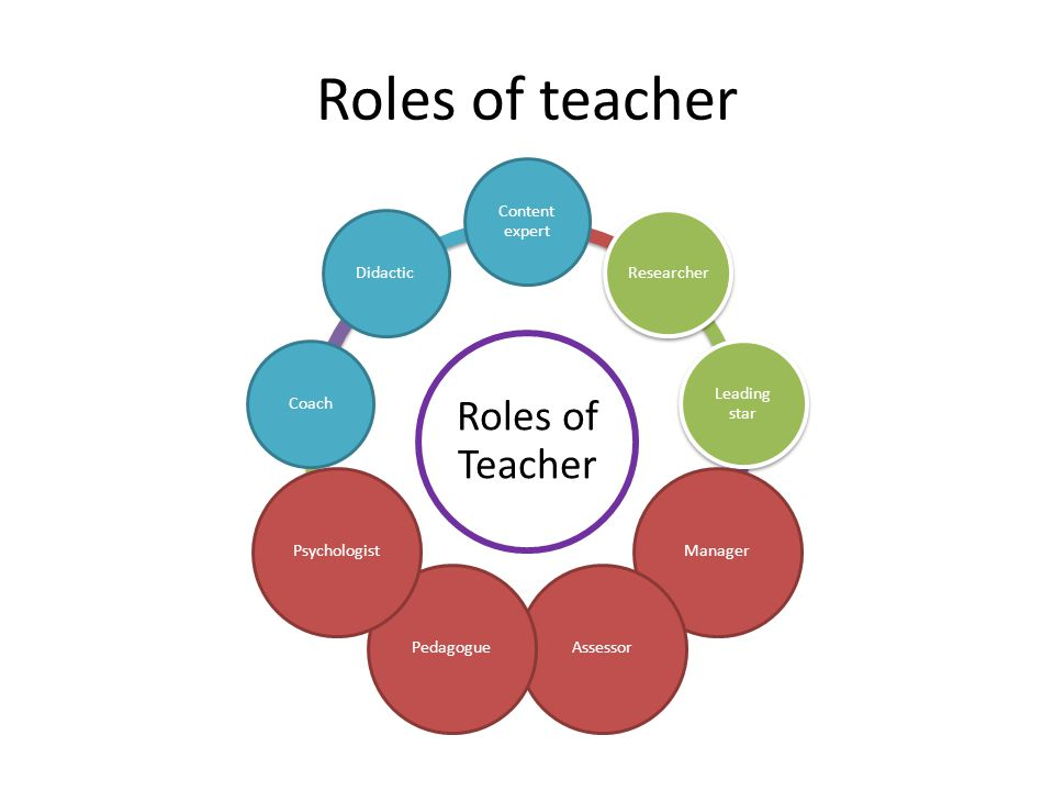 Roles of teacher Roles of Teacher Content expert Researcher Leading star ManagerAssessorPedagoguePsychologist CoachDidactic