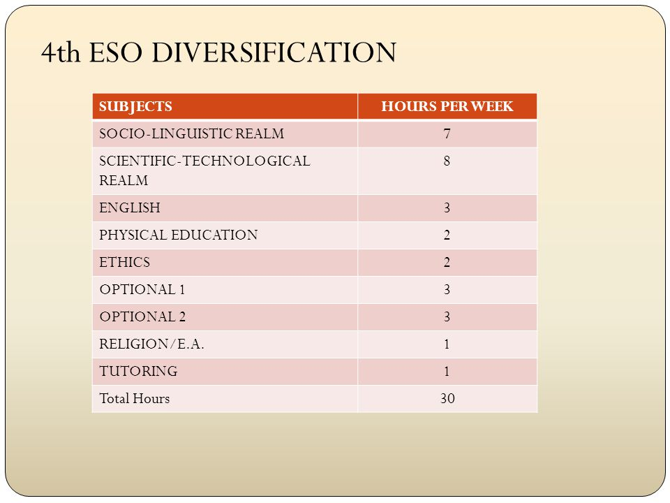 SUBJECTSHOURS PER WEEK SOCIO-LINGUISTIC REALM7 SCIENTIFIC-TECHNOLOGICAL REALM 8 ENGLISH3 PHYSICAL EDUCATION2 ETHICS2 OPTIONAL 13 OPTIONAL 23 RELIGION/E.A.1 TUTORING1 Total Hours30 4th ESO DIVERSIFICATION