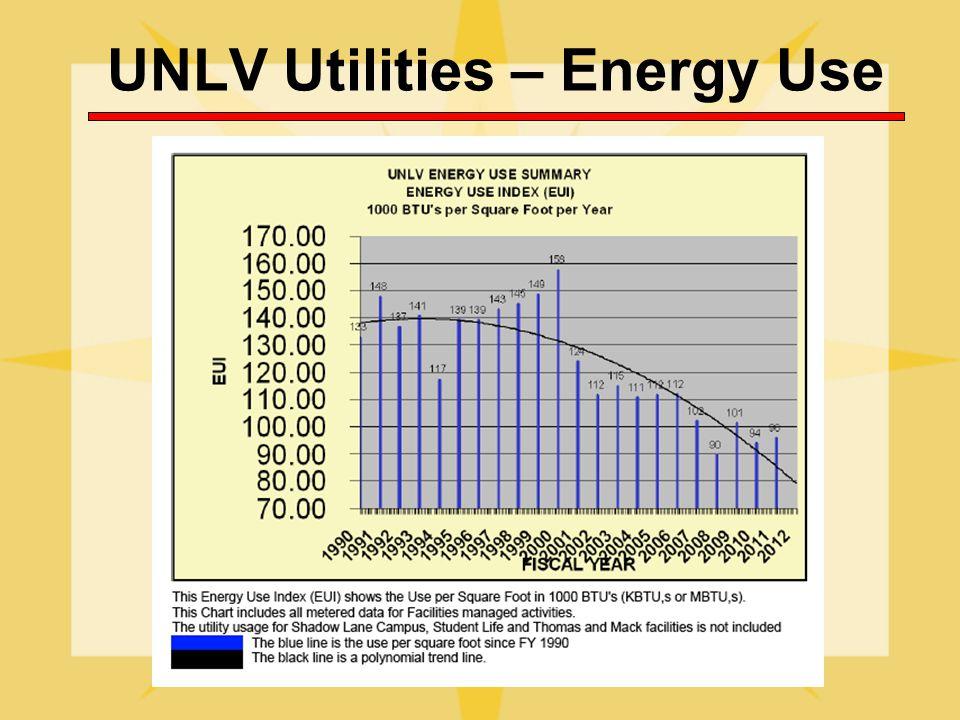 UNLV Utilities – Energy Use
