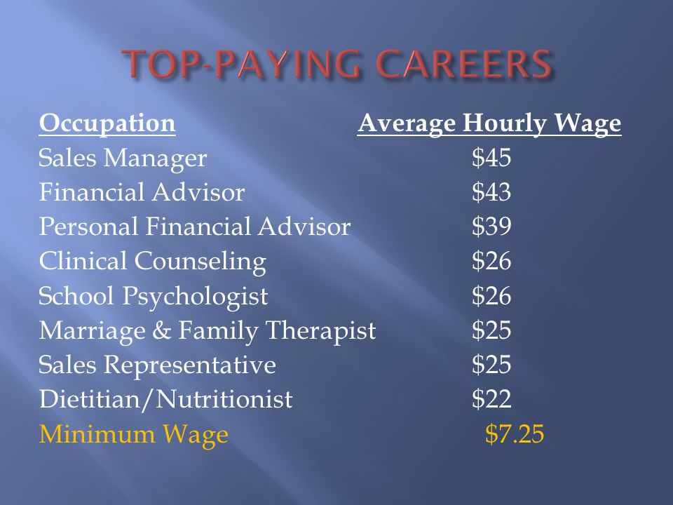 Occupation Average Hourly Wage Sales Manager $45 Financial Advisor $43 Personal Financial Advisor $39 Clinical Counseling $26 School Psychologist $26 Marriage & Family Therapist $25 Sales Representative $25 Dietitian/Nutritionist $22 Minimum Wage $7.25