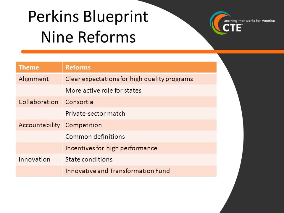 Perkins Blueprint Nine Reforms ThemeReforms AlignmentClear expectations for high quality programs More active role for states CollaborationConsortia Private-sector match AccountabilityCompetition Common definitions Incentives for high performance InnovationState conditions Innovative and Transformation Fund