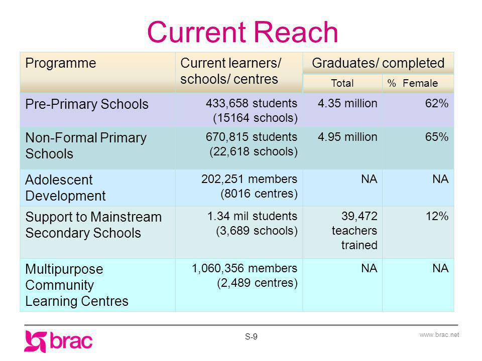 www.brac.net Current Reach ProgrammeCurrent learners/ schools/ centres Graduates/ completed Total% Female Pre-Primary Schools 433,658 students (15164