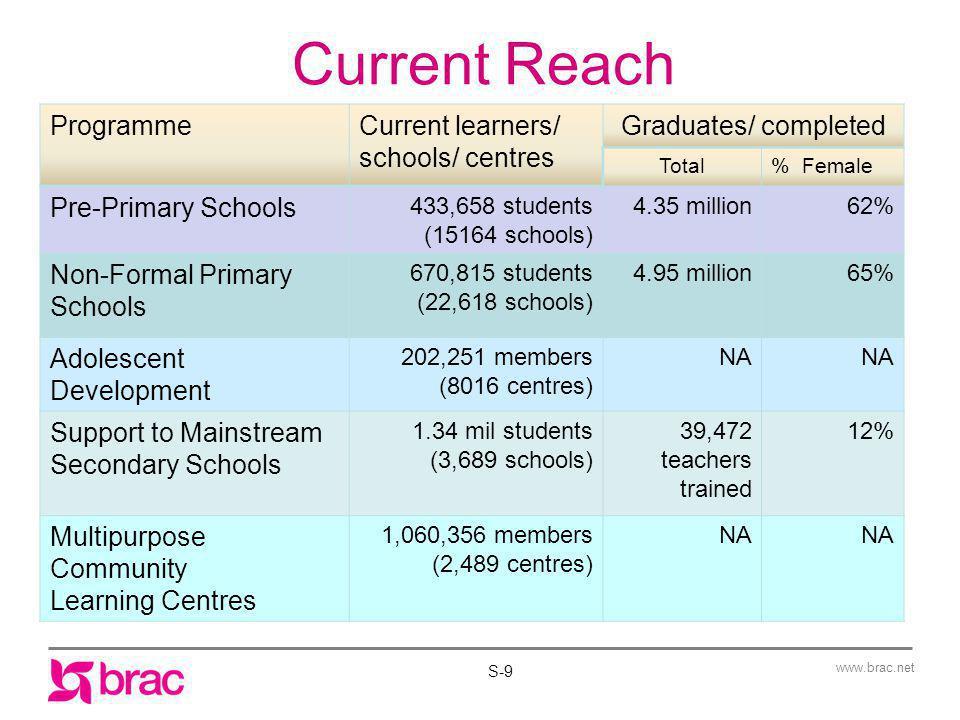 www.brac.net BRAC Non-Formal Primary Education: An Inclusive approach S-10