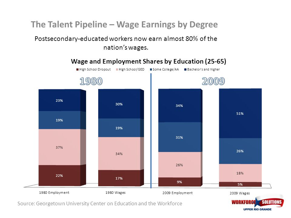 Postsecondary-educated workers now earn almost 80% of the nations wages. The Talent Pipeline – Wage Earnings by Degree Source: Georgetown University C