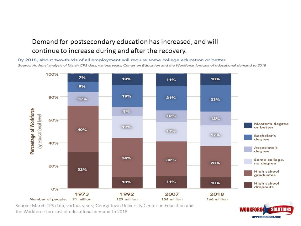 Demand for postsecondary education has increased, and will continue to increase during and after the recovery. Source: March CPS data, various years;