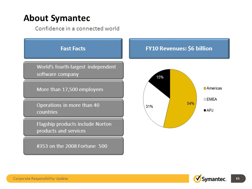 About Symantec Corporate responsibility update 1 Confidence in a connected world Fast FactsFY10 Revenues: $6 billion Worlds fourth-largest independent software company More than 17,500 employees Operations in more than 40 countries Flagship products include Norton products and services #353 on the 2008 Fortune 500 Corporate Responsibility Update 15