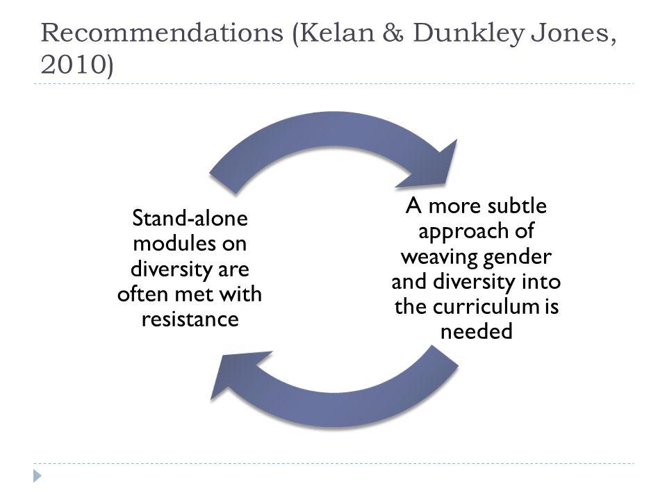 Recommendations (Kelan & Dunkley Jones, 2010)