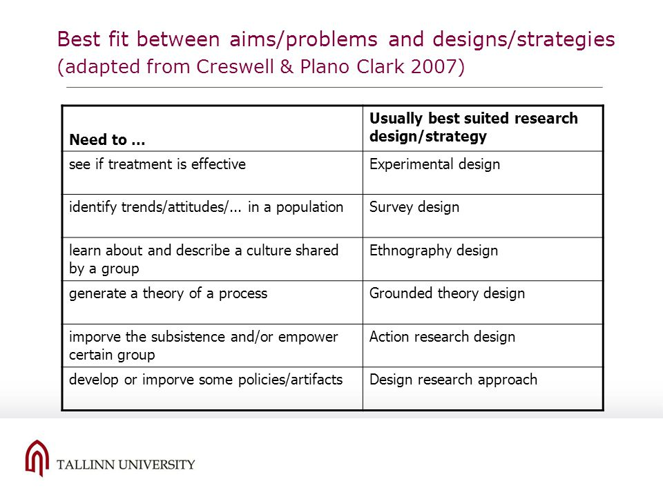 Best fit between aims/problems and designs/strategies (adapted from Creswell & Plano Clark 2007) Need to... Usually best suited research design/strate
