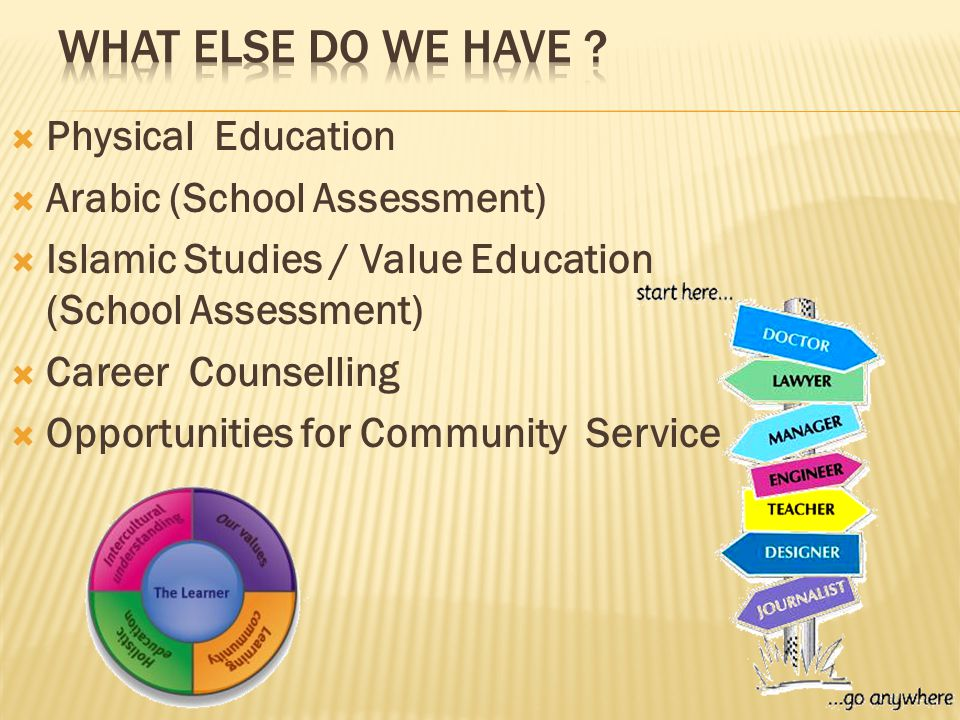 Physical Education Arabic (School Assessment) Islamic Studies / Value Education (School Assessment) Career Counselling Opportunities for Community Service