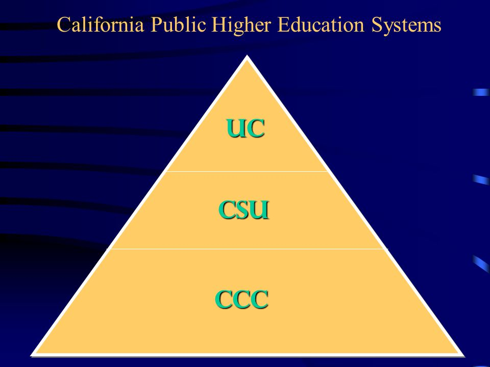 CCC CSU UC California Public Higher Education Systems