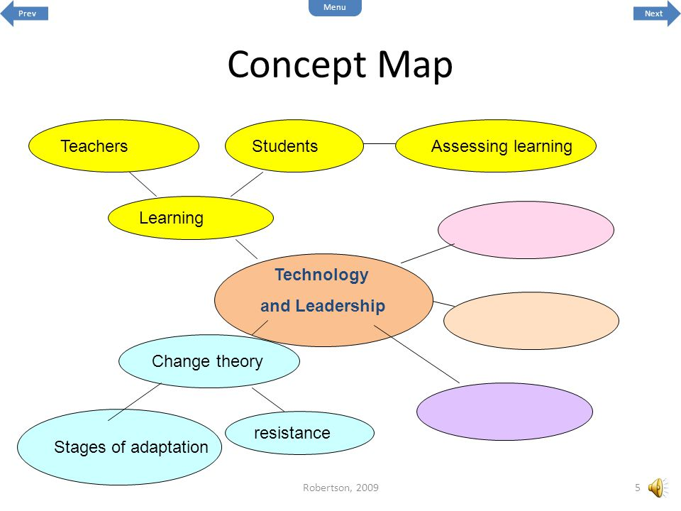 Technology and Leadership resistance Change theory Assessing learningTeachersStudents Learning Stages of adaptation Concept Map 5Robertson, 2009 Next Menu Prev