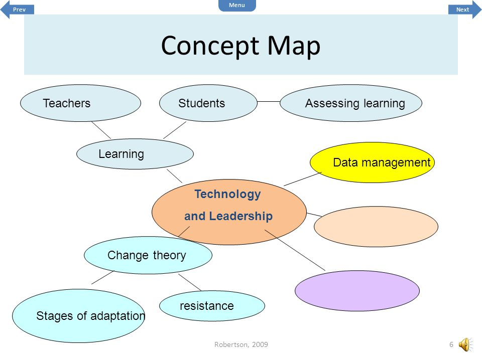 Technology and Leadership resistance Change theory Assessing learningTeachersStudents Learning Stages of adaptation Data management Concept Map 6Robertson, 2009 Next Menu Prev