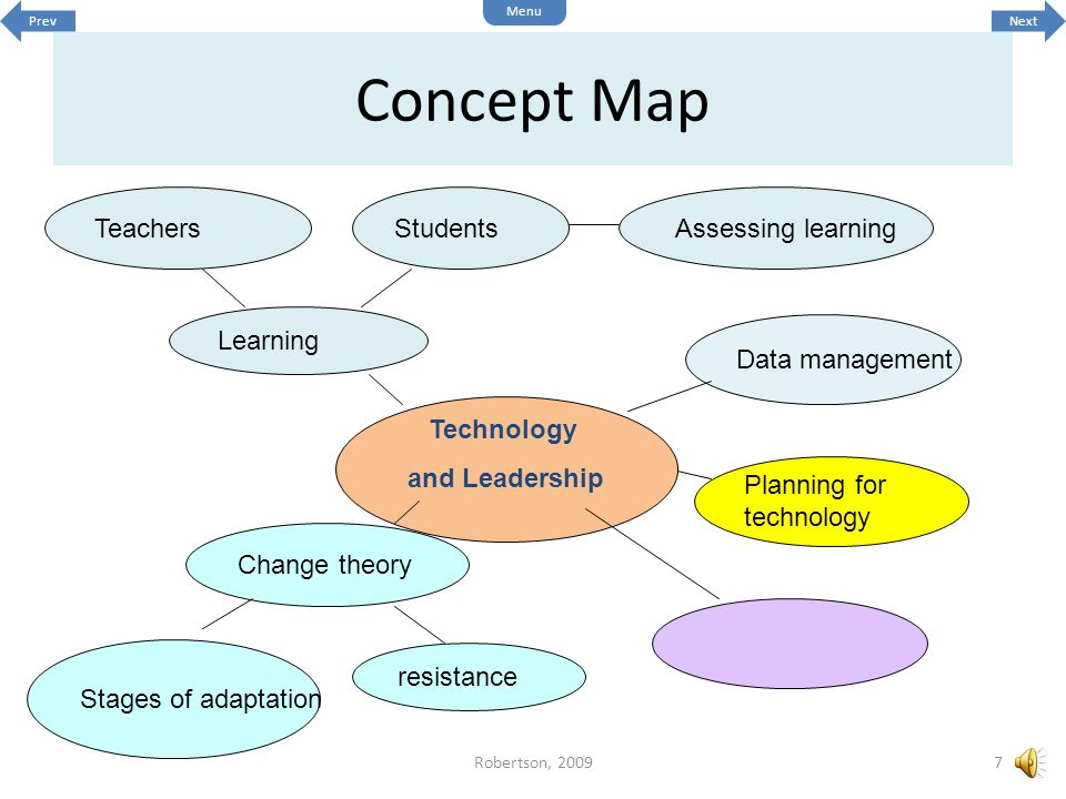 Technology and Leadership resistance Change theory Assessing learningTeachersStudents Learning Stages of adaptation Planning for technology Data management Concept Map 7Robertson, 2009 Next Menu Prev