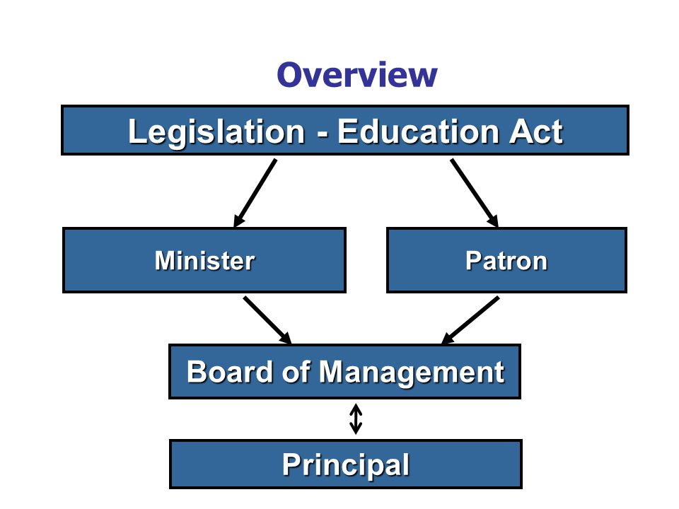 Overview Board of Management Legislation - Education Act MinisterPatron Principal