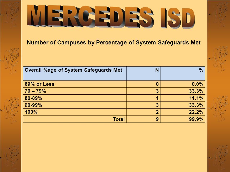 Overall %age of System Safeguards MetN% 69% or Less00.0% 70 – 79%333.3% 80-89%111.1% 90-99%333.3% 100%222.2% Total999.9% Number of Campuses by Percentage of System Safeguards Met
