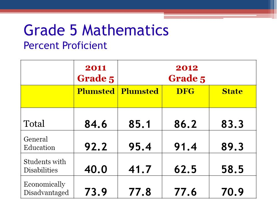 Grade 5 Mathematics Percent Proficient 2011 Grade 5 2012 Grade 5 Plumsted DFGState Total 84.685.186.283.3 General Education 92.295.491.489.3 Students