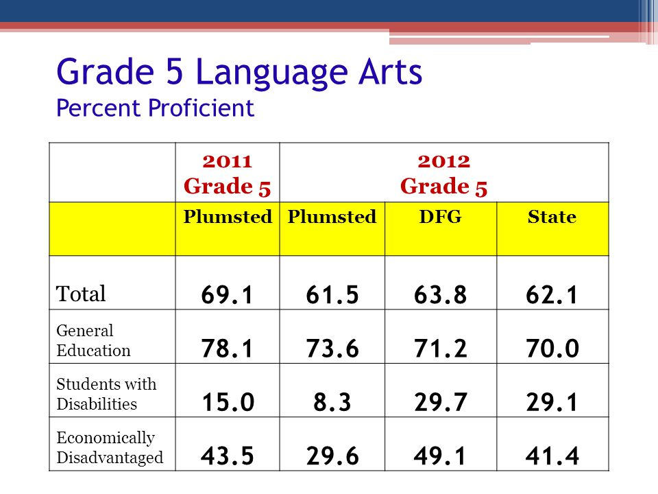 Grade 5 Language Arts Percent Proficient 2011 Grade 5 2012 Grade 5 Plumsted DFGState Total 69.161.563.862.1 General Education 78.173.671.270.0 Student