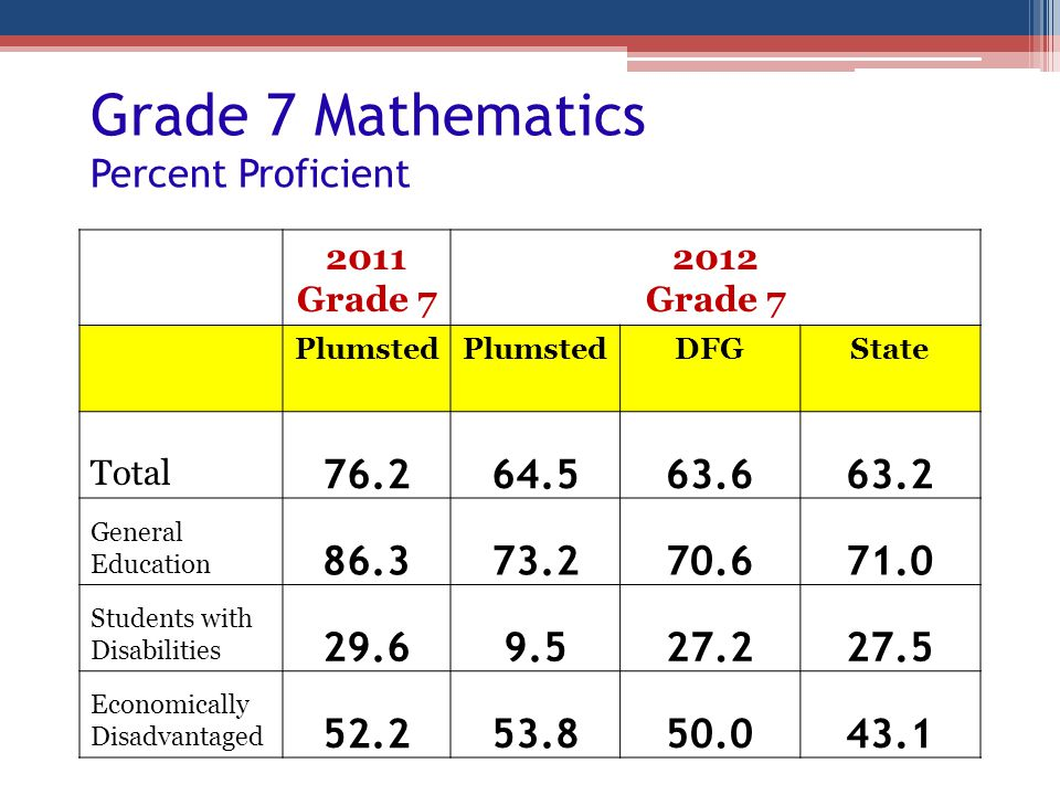 Grade 7 Mathematics Percent Proficient 2011 Grade 7 2012 Grade 7 Plumsted DFGState Total 76.264.563.663.2 General Education 86.373.270.671.0 Students