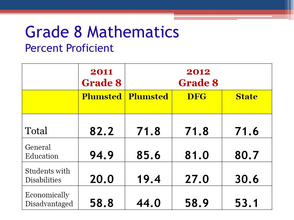 Grade 8 Mathematics Percent Proficient 2011 Grade 8 2012 Grade 8 Plumsted DFGState Total 82.271.8 71.6 General Education 94.985.681.080.7 Students wit