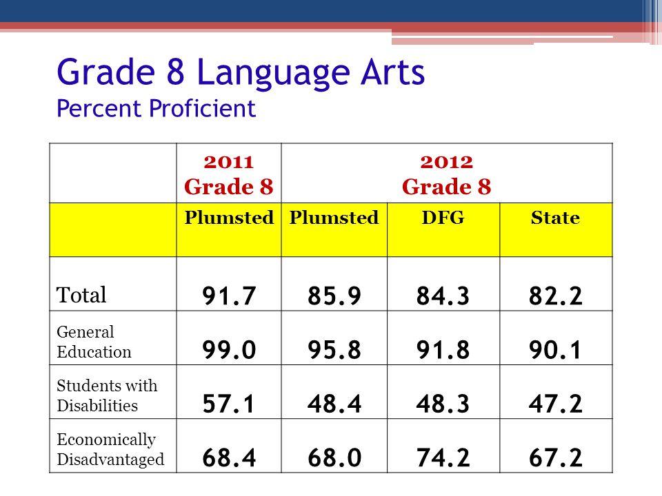 Grade 8 Language Arts Percent Proficient 2011 Grade 8 2012 Grade 8 Plumsted DFGState Total 91.785.984.382.2 General Education 99.095.891.890.1 Student