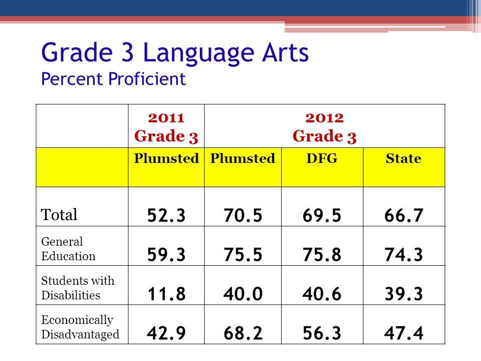 Grade 3 Language Arts Percent Proficient 2011 Grade 3 2012 Grade 3 Plumsted DFGState Total 52.370.569.566.7 General Education 59.375.575.874.3 Student