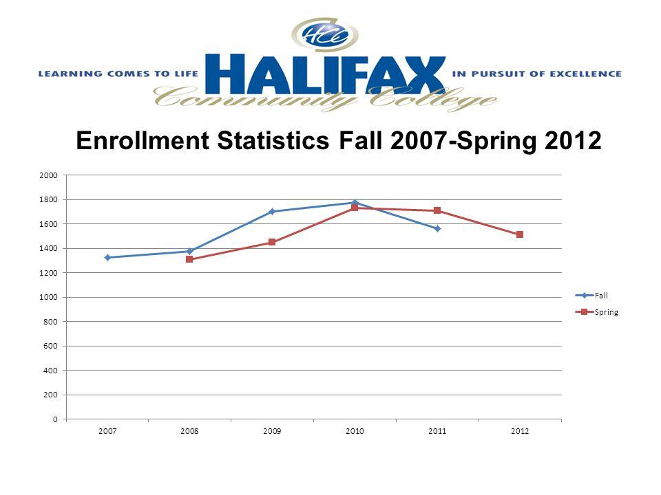 Spring Enrollment Statistics