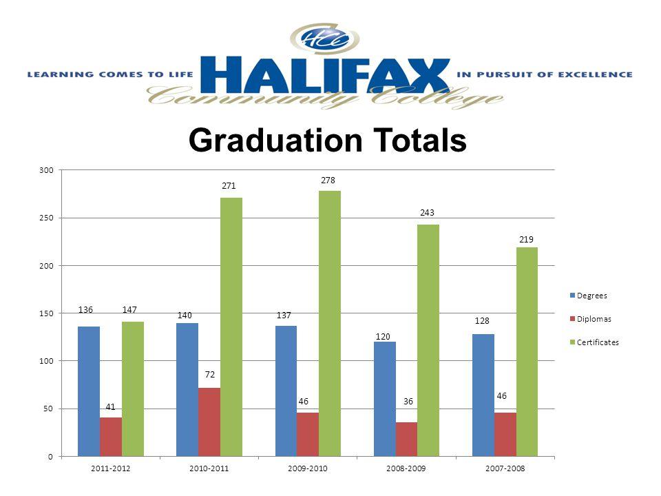 Graduation Totals Graduation YearDegreesDiplomasCertificates 2011-201213641147 2010-201114072271 2009-201013746278 2008-200912036243 2007-200812846219