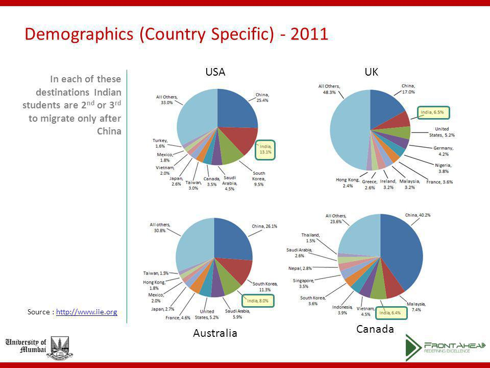 Demographics (Country Specific) - 2011 In each of these destinations Indian students are 2 nd or 3 rd to migrate only after China USAUK Australia Canada Source : http://www.iie.orghttp://www.iie.org