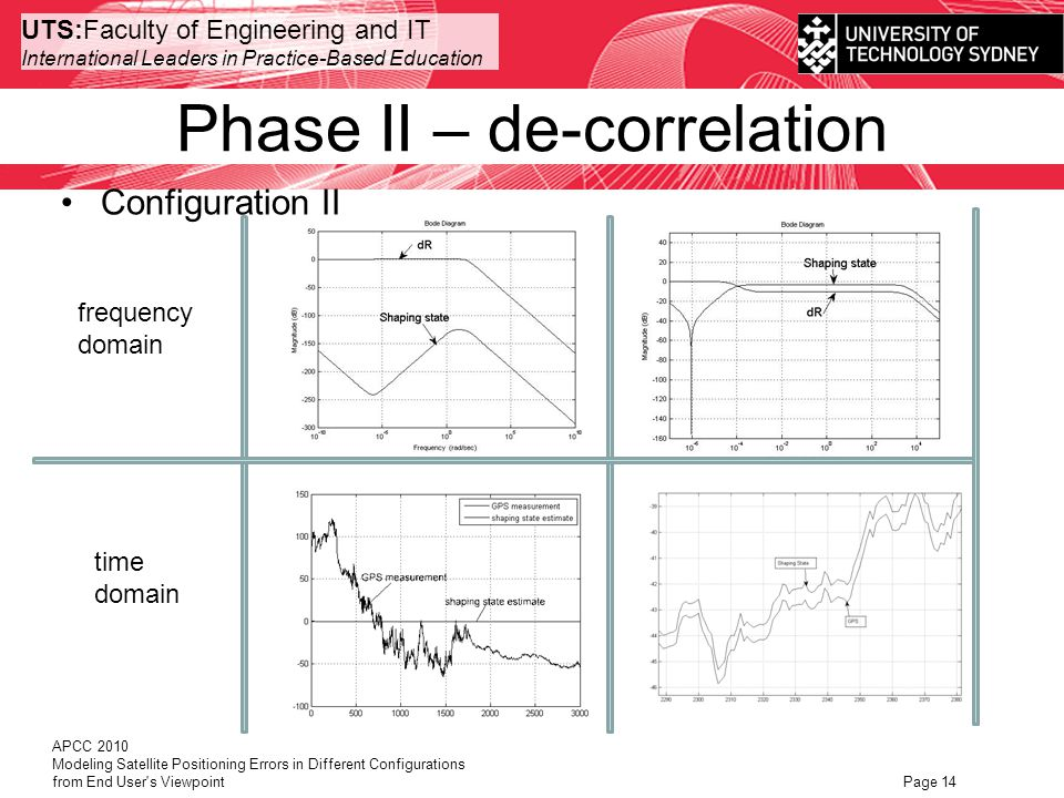 UTS:Faculty of Engineering and IT International Leaders in Practice-Based Education Phase II – de-correlation APCC 2010 Modeling Satellite Positioning Errors in Different Configurations from End User s Viewpoint Page 14 Configuration II frequency domain time domain