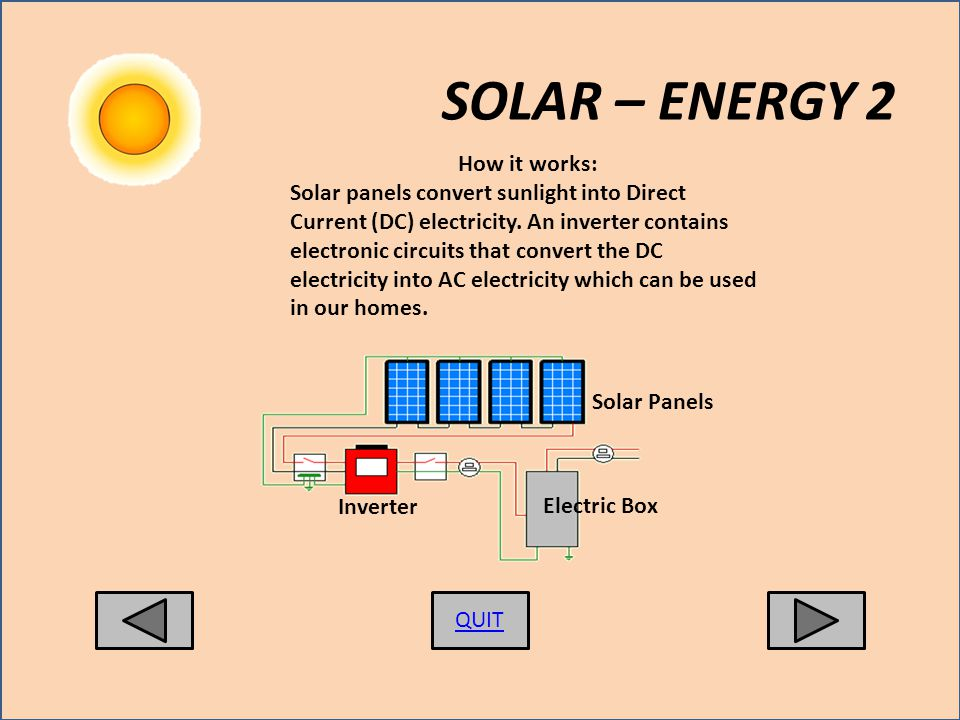 How it works: Solar panels convert sunlight into Direct Current (DC) electricity.