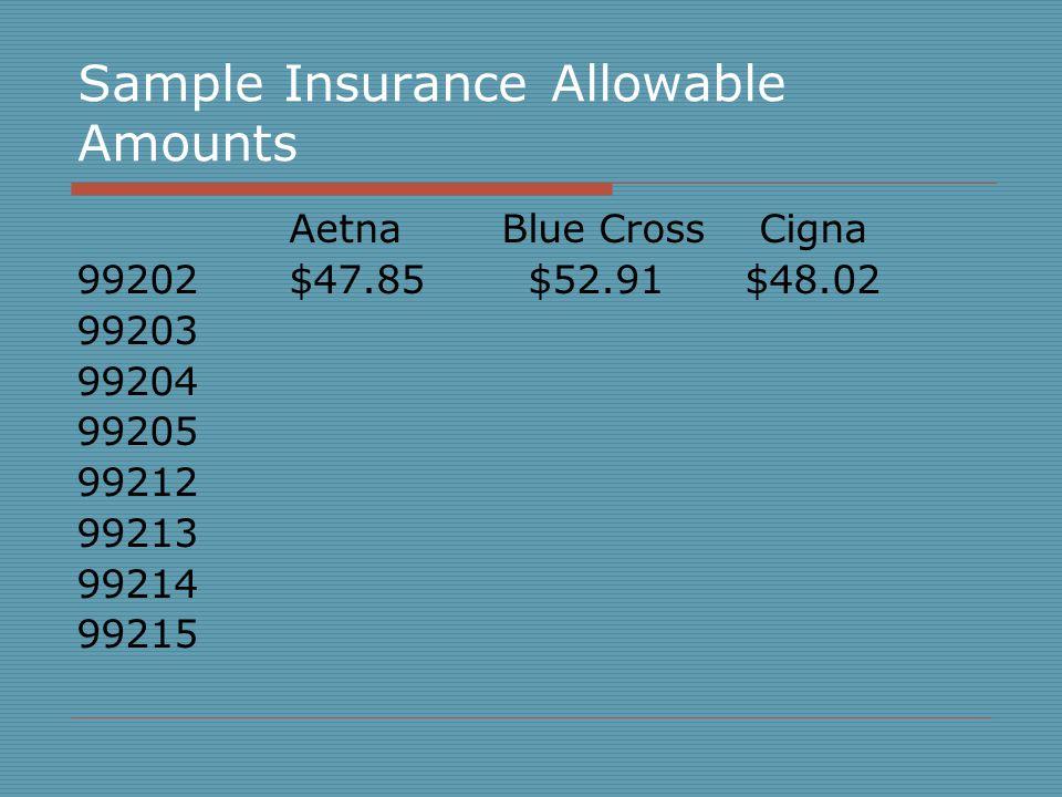 Sample Insurance Allowable Amounts AetnaBlue Cross Cigna 99202 $47.85 $52.91 $48.02 99203 99204 99205 99212 99213 99214 99215