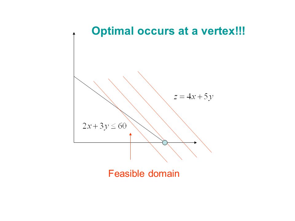 Feasible domain Optimal occurs at a vertex!!!