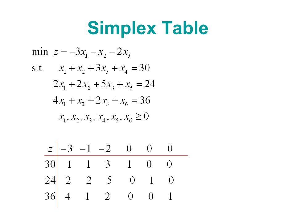 Simplex Table