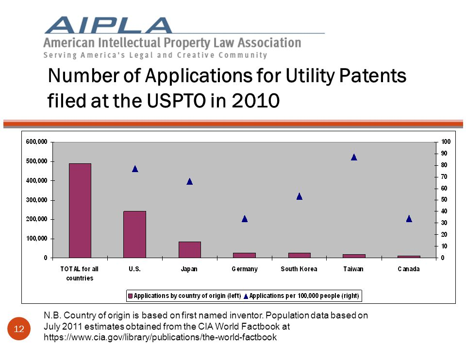 Number of Applications for Utility Patents filed at the USPTO in 2010 12 N.B.