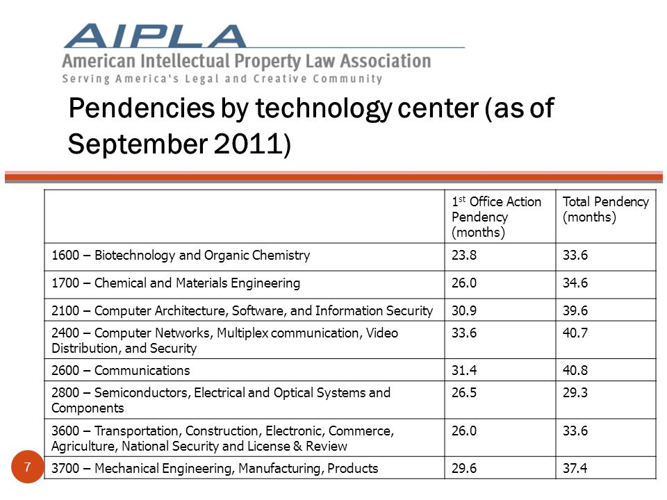 Pendencies by technology center (as of September 2011) 1 st Office Action Pendency (months) Total Pendency (months) 1600 – Biotechnology and Organic Chemistry23.833.6 1700 – Chemical and Materials Engineering26.034.6 2100 – Computer Architecture, Software, and Information Security30.939.6 2400 – Computer Networks, Multiplex communication, Video Distribution, and Security 33.640.7 2600 – Communications31.440.8 2800 – Semiconductors, Electrical and Optical Systems and Components 26.529.3 3600 – Transportation, Construction, Electronic, Commerce, Agriculture, National Security and License & Review 26.033.6 3700 – Mechanical Engineering, Manufacturing, Products29.637.4 7